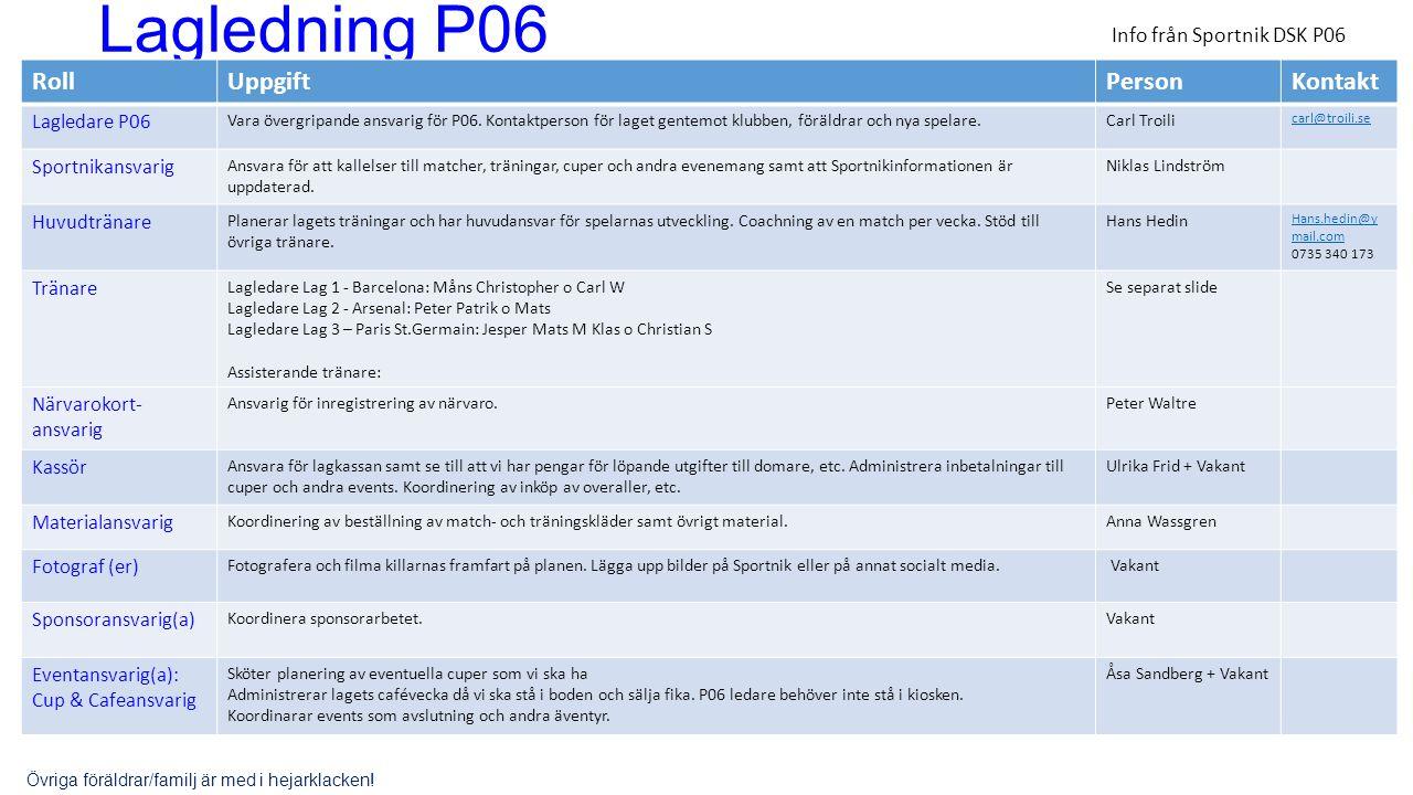 Lagledning P06 RollUppgiftPersonKontakt Lagledare P06 Vara övergripande ansvarig för P06. Kontaktperson för laget gentemot klubben, föräldrar och nya