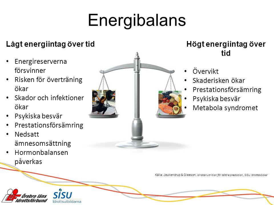 Energibalans Lågt energiintag över tid Energireserverna försvinner Risken för överträning ökar Skador och infektioner ökar Psykiska besvär Prestationsförsämring Nedsatt ämnesomsättning Hormonbalansen påverkas Högt energiintag över tid Övervikt Skaderisken ökar Prestationsförsämring Psykiska besvär Metabola syndromet Källa: Jeukendrup & Gleeson.
