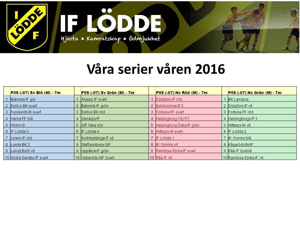 Våra serier våren 2016 P09 (-07) Sv Blå (M) - 7m P09 (-07) Sv Grön (M) - 7m P09 (-07) Nv Röd (M) - 7m P09 (-07) Nv Grön (M) - 7m 1Bjärreds IF gul1Åkarps IF svart1Dösjöbro IF röd1BK Landora 2Eslövs BK svart2Bjärreds IF grön2Eskilsminne IF 22Dösjöbro IF vit 3Furulunds IK svart3Eslövs BK röd3Fortuna FF svart3Fortuna FF röd 4Harrie FF blå4Genarps IF4Helsingborg City FC4Helsingborgs IF 3 5Höörs IS5GIF Nike röd5Helsingborg Östra IF grön5Hittarps IK vit 6IF Lödde 36IF Lödde 46Hittarps IK svart6IF Lödde 2 7Linero IF röd7Kyrkheddinge IF vit7IF Lödde 17IK Wormo blå 8Lunds BK 28Staffanstorps GIF8IK Wormo vit8Kågeröds BoIF 9Lunds BoIS vit9Uppåkra IF grön9Ramlösa Södra IF svart9Råå IF ljusblå 10Södra Sandby IF svart10Veberöds AIF Svart10Råå IF vit10Ramlösa Södra IF vit