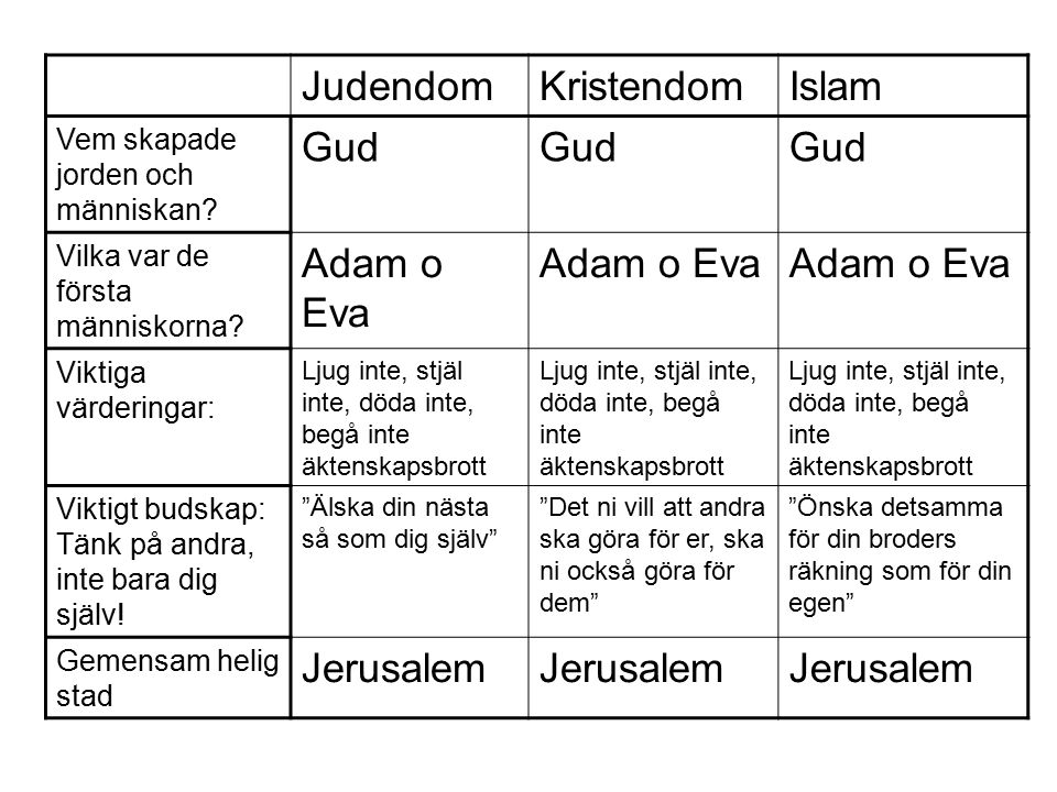 JudendomKristendomIslam Vem skapade jorden och människan? Gud Vilka var de första människorna? Adam o Eva Viktiga värderingar: Ljug inte, stjäl inte,