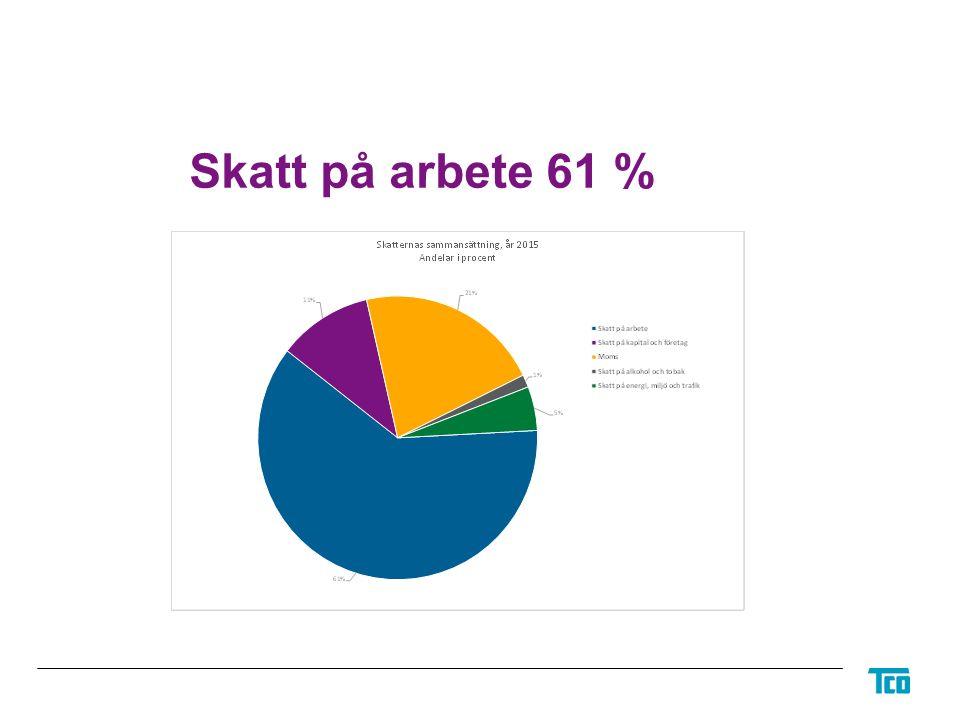 Skatt på arbete 61 %