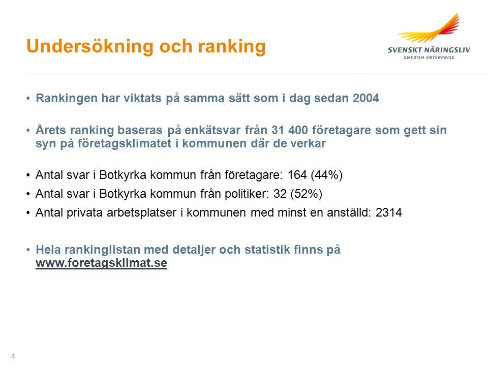 Undersökning och ranking Rankingen har viktats på samma sätt som i dag sedan 2004 Årets ranking baseras på enkätsvar från 31 400 företagare som gett s