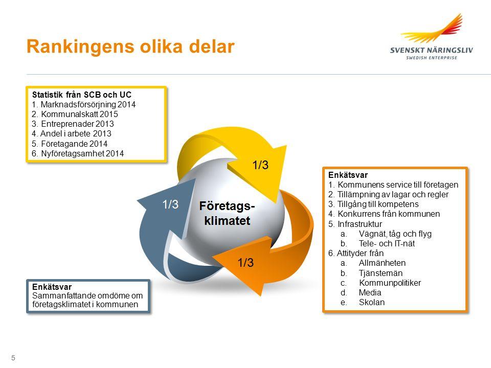 Mer om företagsklimat Nyhetsbrev Aktuellt om företagsklimat Svenskt Näringsliv Mellansverige @CederholmMaria www.foretagsklimat.se 16