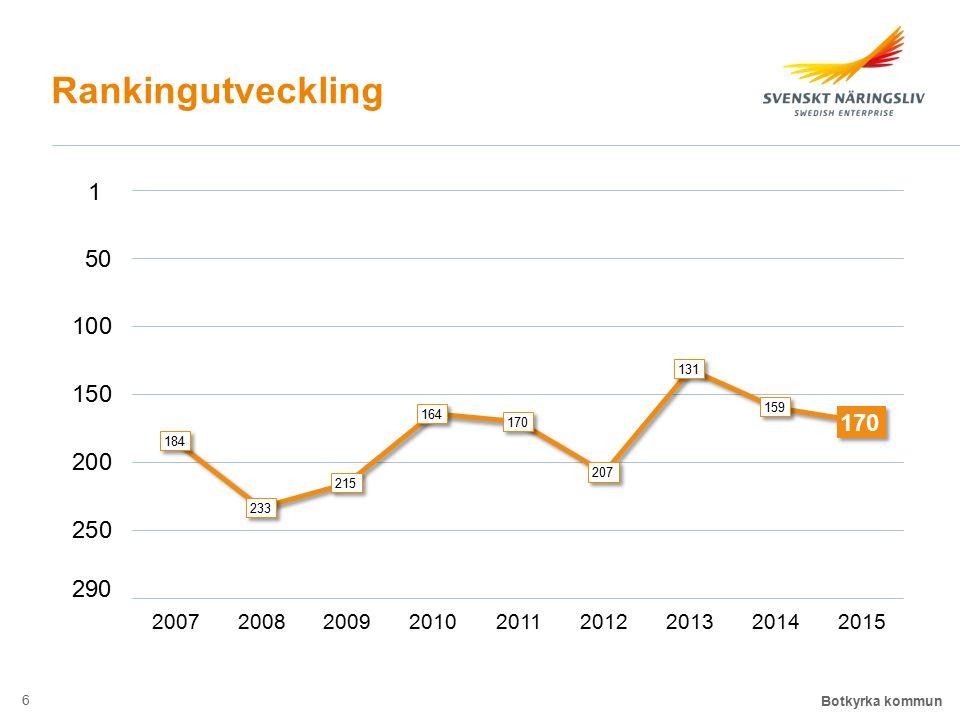 Rankingutveckling 1 200720082009201020112012201320142015 290 Botkyrka kommun 6