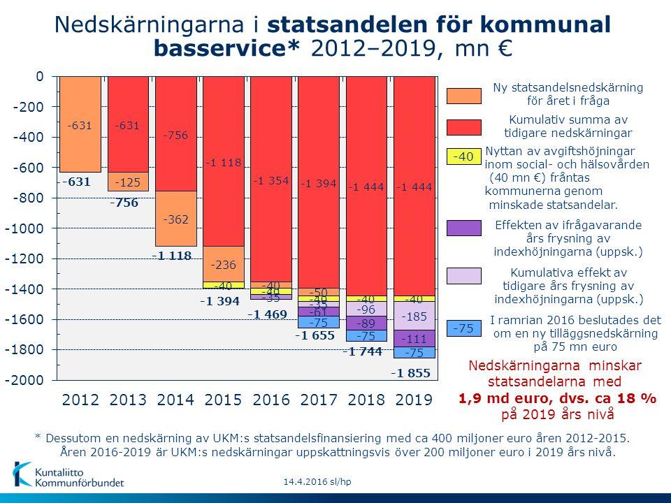 14.4.2016 sl/hp -40 -75 I ramrian 2016 beslutades det om en ny tilläggsnedskärning på 75 mn euro Nedskärningarna minskar statsandelarna med 1,9 md euro, dvs.