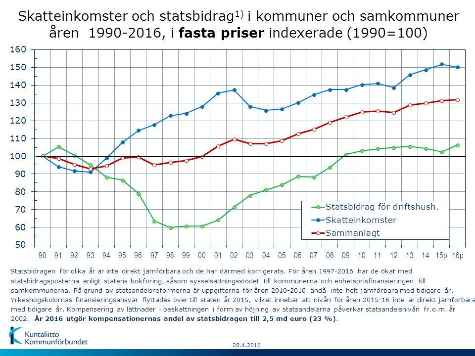 28.4.2016 Skatteinkomster och statsbidrag 1) i kommuner och samkommuner åren 1990-2016, i fasta priser indexerade (1990=100) Statsbidragen för olika år är inte direkt jämförbara och de har därmed korrigerats.