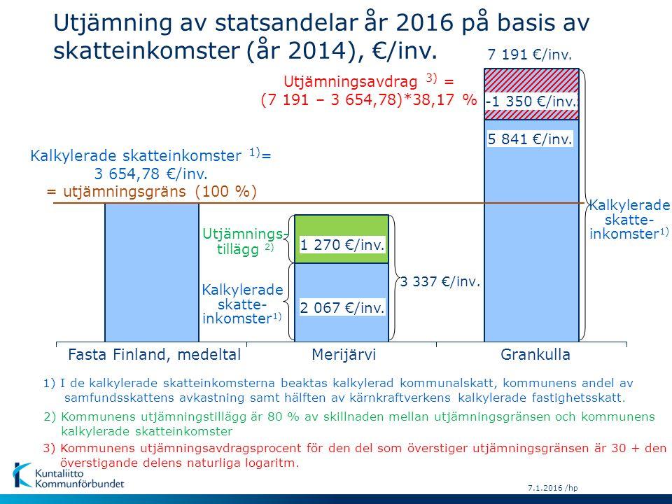 7.1.2016 /hp 3) Kommunens utjämningsavdragsprocent för den del som överstiger utjämningsgränsen är 30 + den överstigande delens naturliga logaritm.