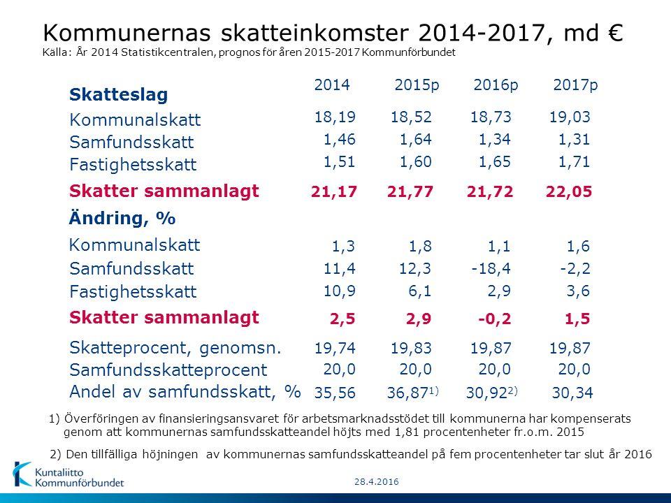 Kommunernas skatteinkomster 1990-2017 Löpande priser enligt kommunernas bokslut, md € Källa: Åren 1990-2014 Statistikcentralen, prognos för åren 2015-2017 Kommunförbundet.