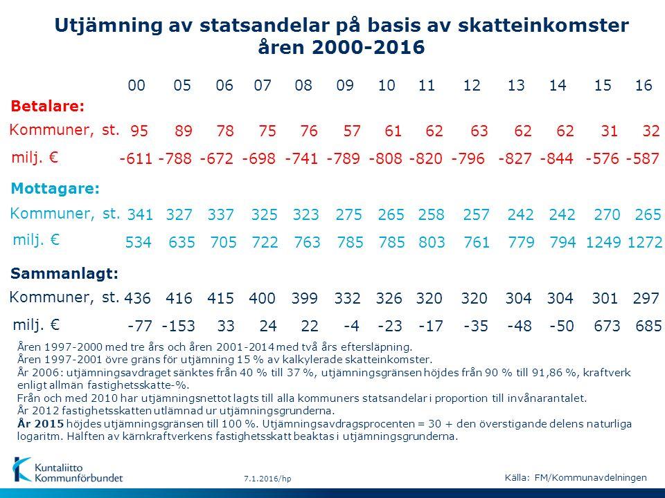 7.1.2016/hp Utjämning av statsandelar på basis av skatteinkomster åren 2000-2016 milj.