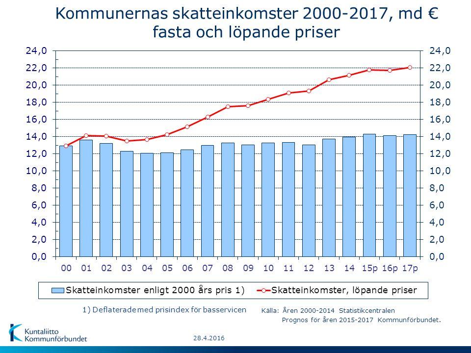 28.4.2016 Kommunernas skatteinkomster 2000-2017, md € fasta och löpande priser 1) Deflaterade med prisindex för basservicen Källa: Åren 2000-2014 Statistikcentralen Prognos för åren 2015-2017 Kommunförbundet.