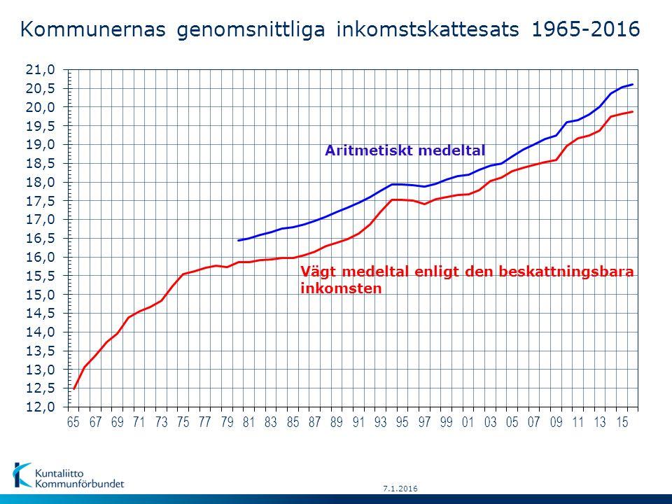 18.11.2015 År Genomsnitt-Förändr.Aritme-Antal kommunerHögstaLägsta lig inkomst-fråntisktinkomstskatte-%:inkomst- skattesatsföreg.