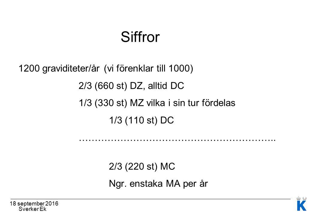 18 september 2016 Sverker Ek Siffror 1200 graviditeter/år (vi förenklar till 1000) 2/3 (660 st) DZ, alltid DC 1/3 (330 st) MZ vilka i sin tur fördelas 1/3 (110 st) DC ……………………………………………………..