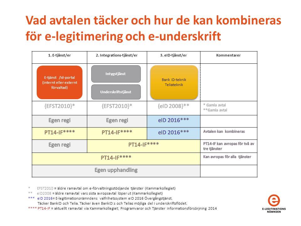 Vad avtalen täcker och hur de kan kombineras för e-legitimering och e-underskrift 1.