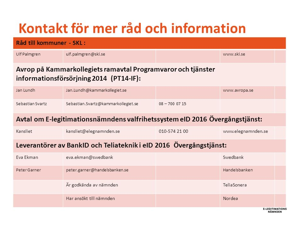 Kontakt för mer råd och information Råd till kommuner - SKL : Ulf Palmgrenulf.palmgren@skl.sewww.skl.se Avrop på Kammarkollegiets ramavtal Programvaror och tjänster informationsförsörjning 2014 (PT14-IF): Jan LundhJan.Lundh@kammarkollegiet.sewww.avropa.se Sebastian SvartzSebastian.Svartz@kammarkollegiet.se08 – 700 07 15 Avtal om E-legitimationsnämndens valfrihetssystem eID 2016 Övergångstjänst: Kanslietkansliet@elegnamnden.se010-574 21 00www.elegnamnden.se Leverantörer av BankID och Teliateknik i eID 2016 Övergångstjänst: Eva Ekmaneva.ekman@swedbankSwedbank Peter Garnerpeter.garner@handelsbanken.seHandelsbanken Är godkända av nämndenTeliaSonera Har ansökt till nämndenNordea
