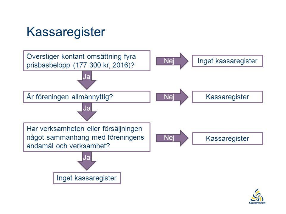 Kassaregister Överstiger kontant omsättning fyra prisbasbelopp (177 300 kr, 2016).