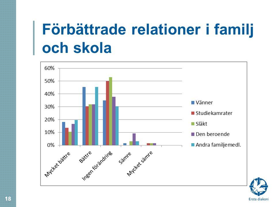 Förbättrade relationer i familj och skola 18