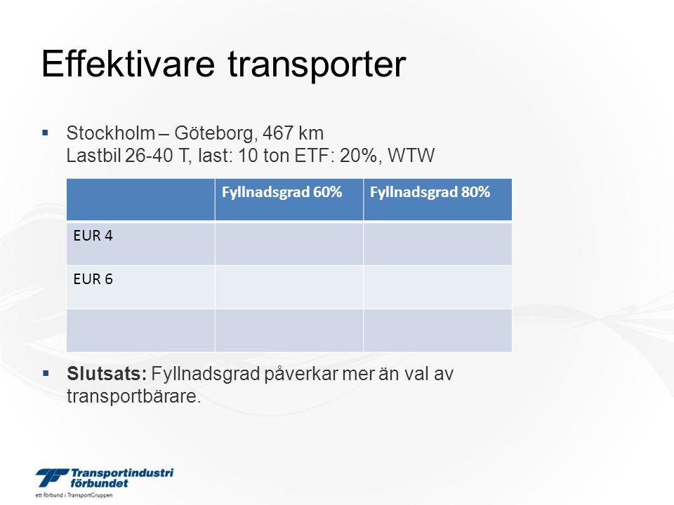 Effektivare transporter  Stockholm – Göteborg, 467 km Lastbil 26-40 T, last: 10 ton ETF: 20%, WTW Fyllnadsgrad 60%Fyllnadsgrad 80% EUR 44768 MJ3877 MJ EUR 64789 MJ3894 MJ Jvg532 MJ467 MJ Fyllnadsgrad 60%Fyllnadsgrad 80% EUR 44768 MJ3877 MJ EUR 64789 MJ3894 MJ Fyllnadsgrad 60%Fyllnadsgrad 80% EUR 4 EUR 6  Slutsats: Fyllnadsgrad påverkar mer än val av transportbärare.