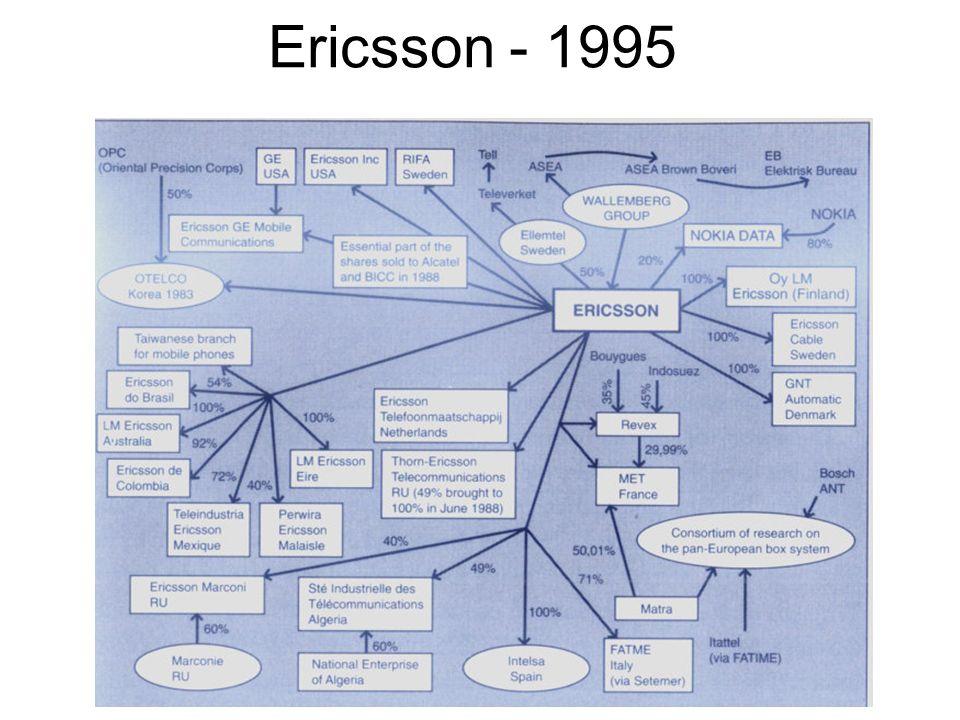 Ericsson - 1995