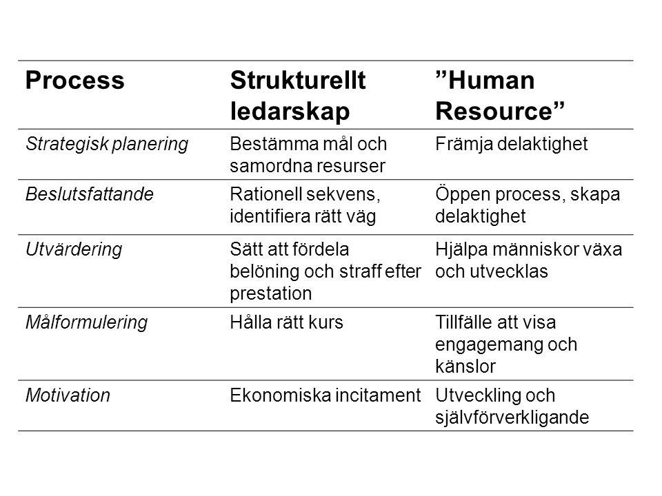 """ProcessStrukturellt ledarskap """"Human Resource"""" Strategisk planeringBestämma mål och samordna resurser Främja delaktighet BeslutsfattandeRationell sekv"""