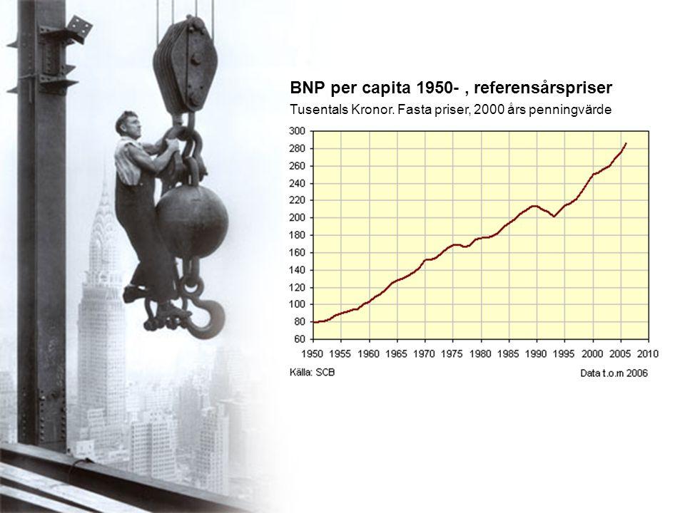 BNP per capita 1950-, referensårspriser Tusentals Kronor. Fasta priser, 2000 års penningvärde