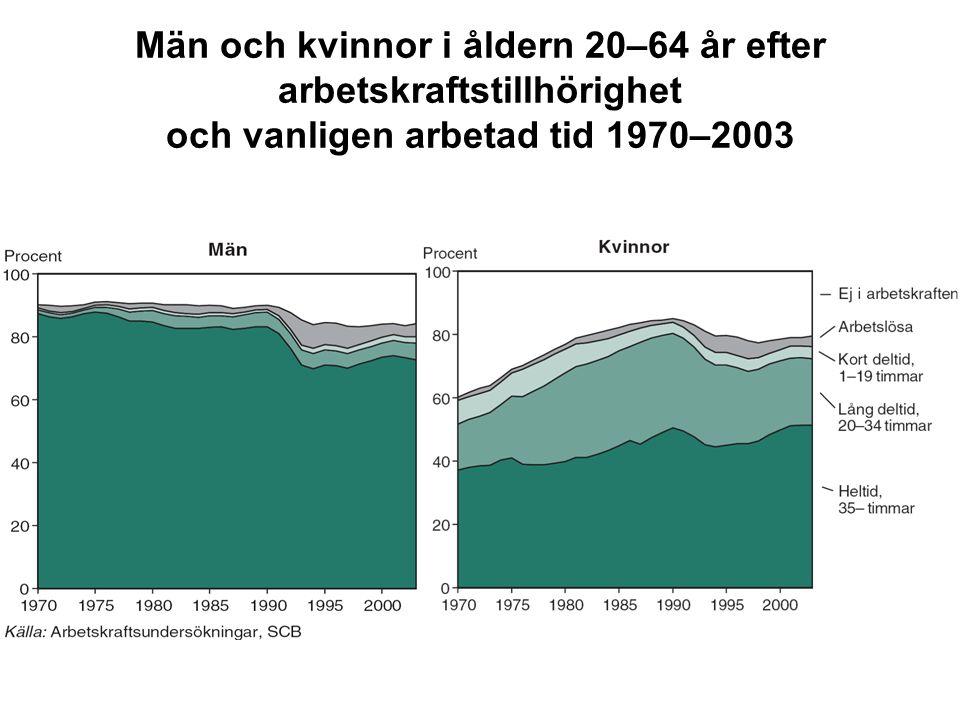 Män och kvinnor i åldern 20–64 år efter arbetskraftstillhörighet och vanligen arbetad tid 1970–2003