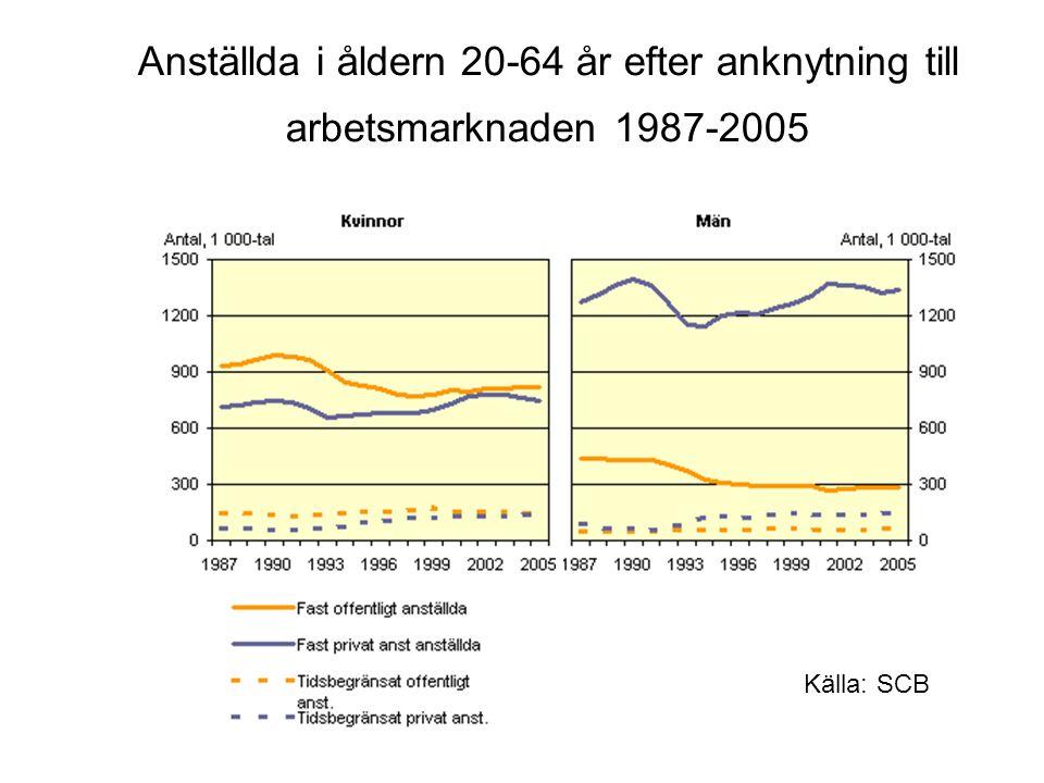 Anställda i åldern 20-64 år efter anknytning till arbetsmarknaden 1987-2005 Källa: SCB