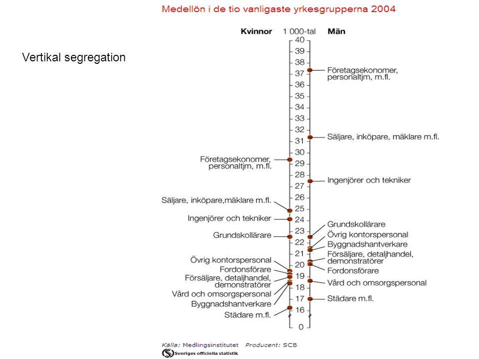 Vertikal segregation