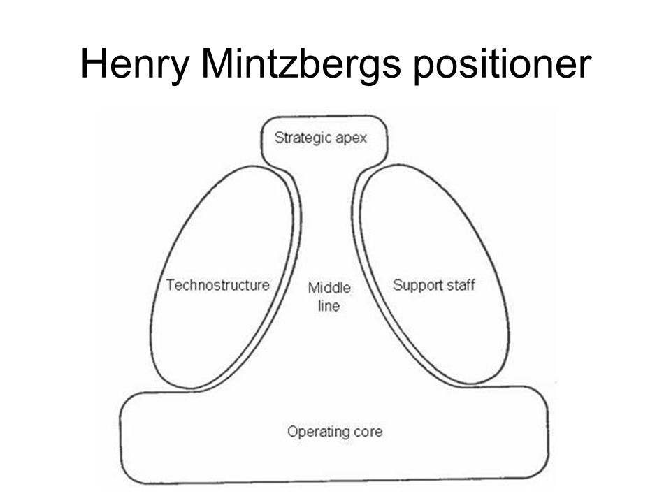 Henry Mintzbergs positioner