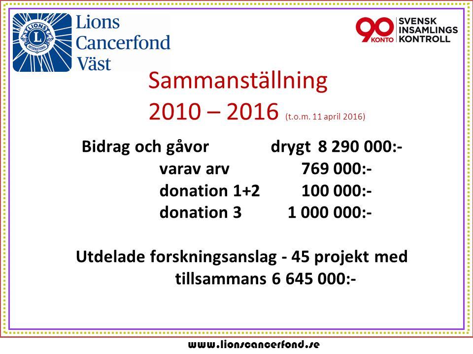 Sammanställning 2010 – 2016 (t.o.m.