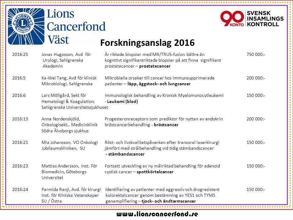 www.lionscancerfond.se Forskningsanslag 2016 2016:25Jonas Hugosson, Avd för Är riktade biopsier med MR/TRUS-fusion bättre än 750 000:- Urologi, Sahlgrenska kognitivt signifikantriktade biopsier på att finna signifikant Akademin prostatacancer – prostatacancer 2016:5Ka-Wei Tang, Avd för klinisk Mikrobiella orsaker till cancer hos immunsupprimerade200 000:- Mikrobiologi, Sahlgrenska patienter – läpp, äggstock- och lungcancer 2016:6Lars Möllgård, Sekt för Immunologisk behandling av Kronisk Myelomonocytleukemi150 000:- Hematologi & Koagulation, - Leukemi (blod) Sahlgrenska Universitetssjukhuset 2016:13Anna Nordenskjöld, Progesteronreceptorn som prediktor för nyttan av endokrin200 000:- Onkologisekt., Medicinklinik bröstcancerbehandling - bröstcancer Södra Älvsborgs sjukhus 2016:21Mia Johansson, VO Onkologi Röst- och livskvalitetspåverkan efter transoral laserkirurgi150 000:- Jubileumskliniken, SU jämfört med strålbehandling vid tidig stämbandscancer - stämbandscancer 2016:23Mattias Andersson, Inst.