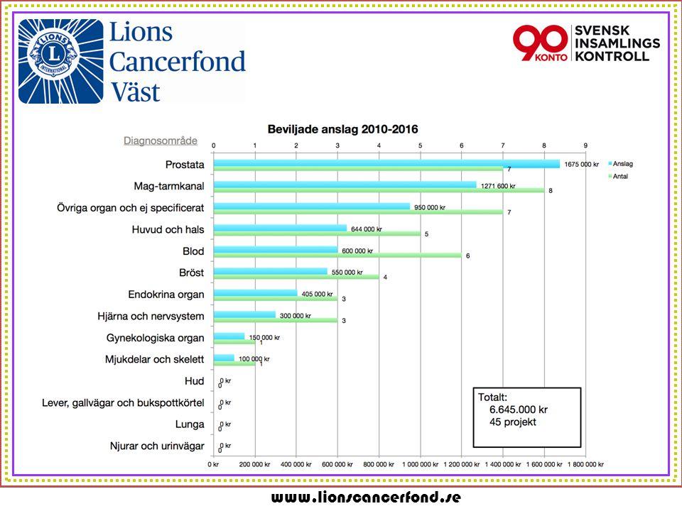 www.lionscancerfond.se