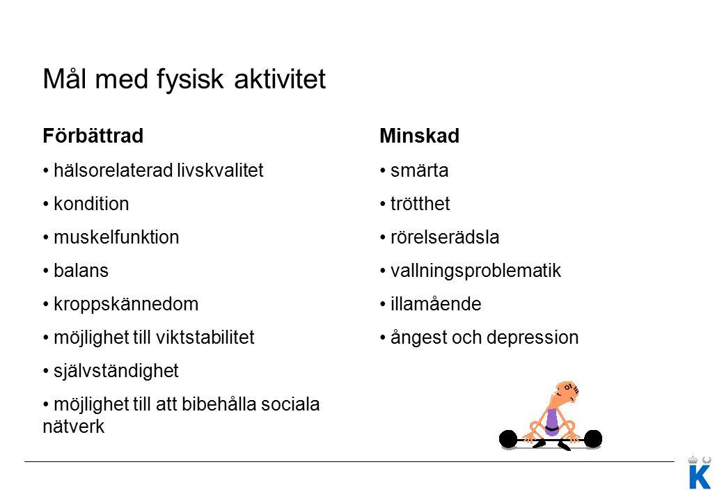 Mål med fysisk aktivitet Förbättrad hälsorelaterad livskvalitet kondition muskelfunktion balans kroppskännedom möjlighet till viktstabilitet självständighet möjlighet till att bibehålla sociala nätverk Minskad smärta trötthet rörelserädsla vallningsproblematik illamående ångest och depression