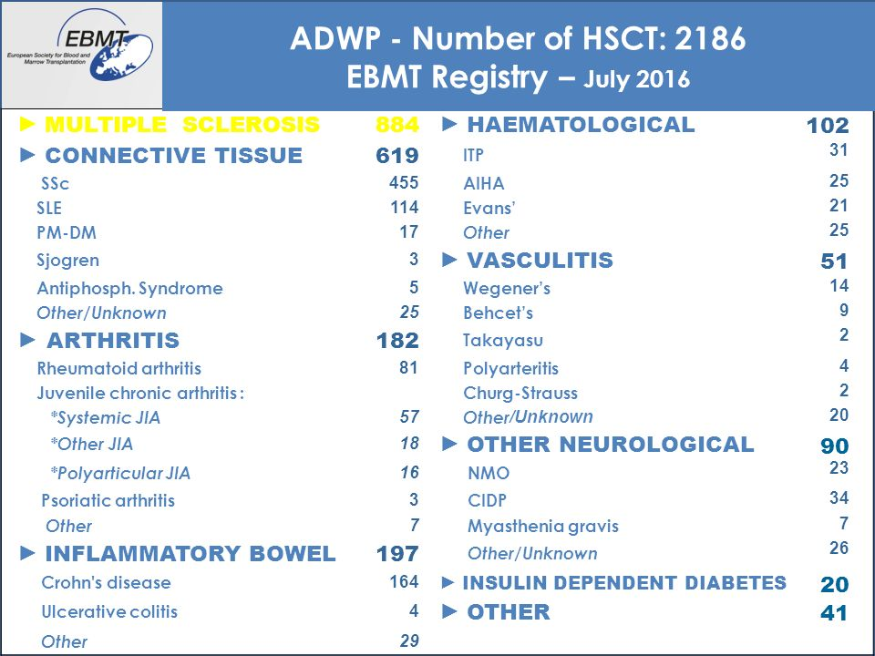 14 ► MULTIPLE SCLEROSIS 884 ► HAEMATOLOGICAL 102 ► CONNECTIVE TISSUE 619 ITP 31 SSc 455 AIHA 25 SLE 114 Evans' 21 PM-DM 17 Other 25 Sjogren 3 ► VASCULITIS 51 Antiphosph.