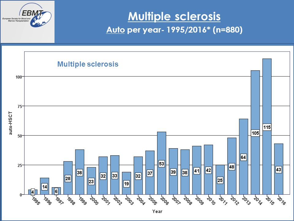 18 Multiple sclerosis Auto per year- 1995/2016* (n=880) Multiple sclerosis