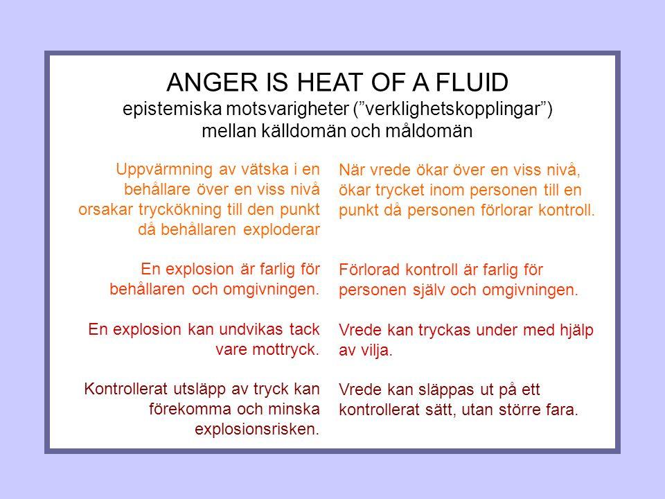 ANGER IS HEAT OF A FLUID epistemiska motsvarigheter ( verklighetskopplingar ) mellan källdomän och måldomän Uppvärmning av vätska i en behållare över en viss nivå orsakar tryckökning till den punkt då behållaren exploderar En explosion är farlig för behållaren och omgivningen.