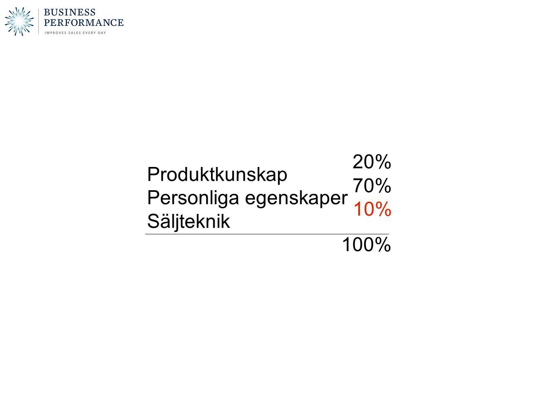 Produktkunskap Personliga egenskaper Säljteknik 100% 70% 20% 10%