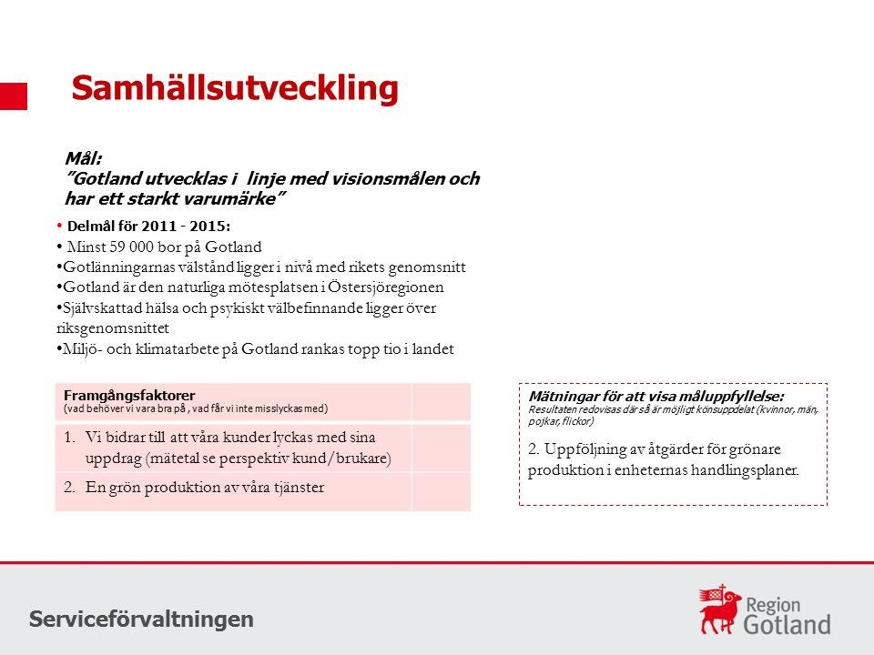 """Samhällsutveckling Serviceförvaltningen Mål: """"Gotland utvecklas i linje med visionsmålen och har ett starkt varumärke"""" Delmål för 2011 - 2015: Minst 5"""