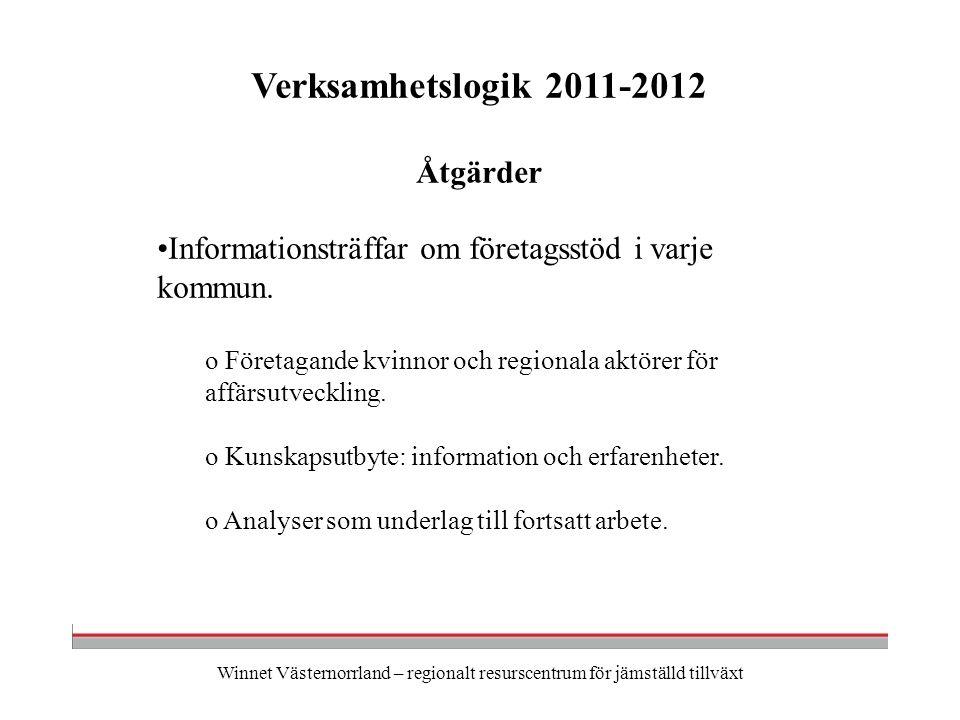 Winnet Västernorrland – regionalt resurscentrum för jämställd tillväxt Verksamhetslogik 2011-2012 Åtgärder Informationsträffar om företagsstöd i varje kommun.