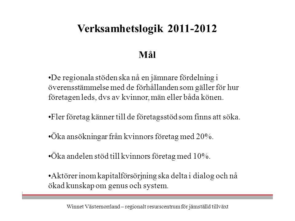 Winnet Västernorrland – regionalt resurscentrum för jämställd tillväxt Verksamhetslogik 2011-2012 Mål De regionala stöden ska nå en jämnare fördelning i överensstämmelse med de förhållanden som gäller för hur företagen leds, dvs av kvinnor, män eller båda könen.