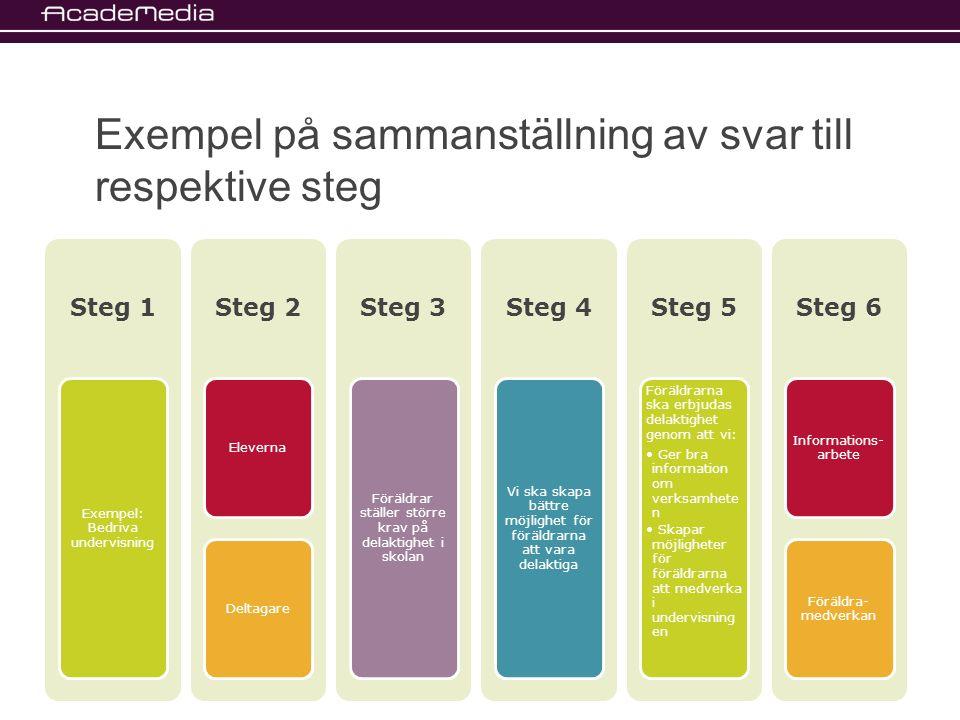 Exempel på sammanställning av svar till respektive steg Steg 1 Exempel: Bedriva undervisning Steg 2 ElevernaDeltagare Steg 3 Föräldrar ställer större