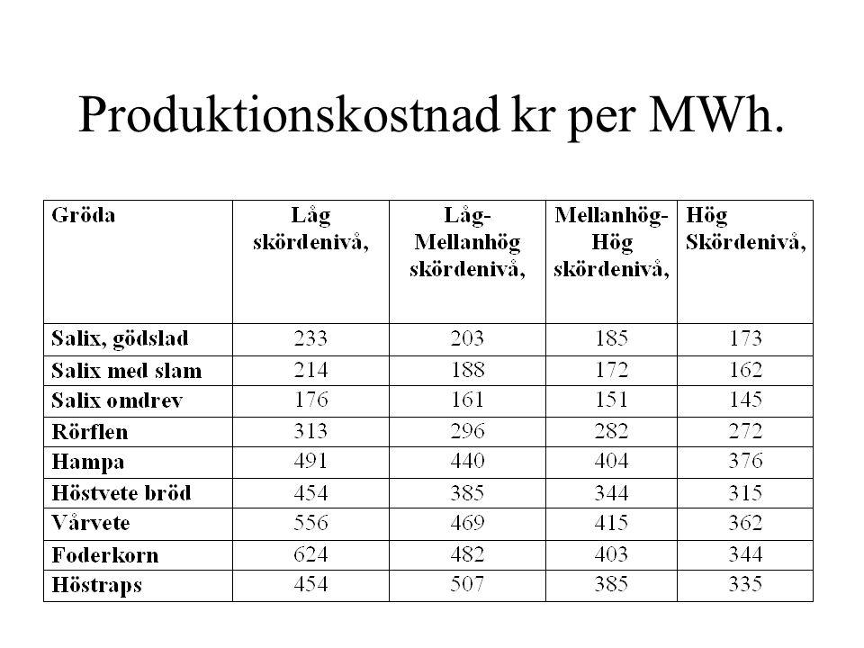 Produktionskostnad kr per MWh.