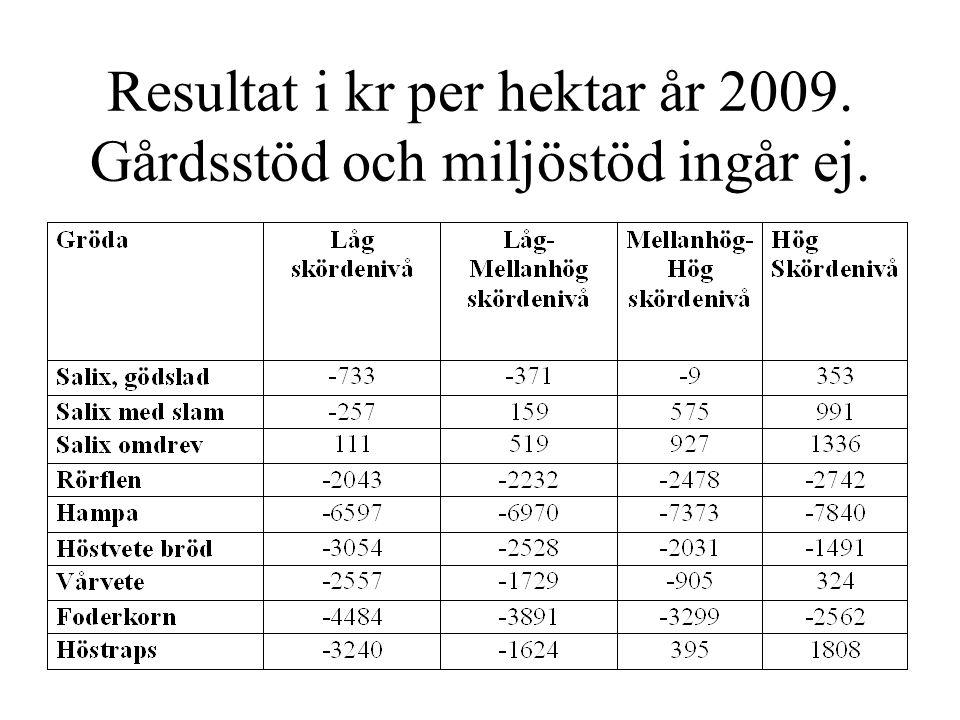 Resultat i kr per hektar år 2009. Gårdsstöd och miljöstöd ingår ej.