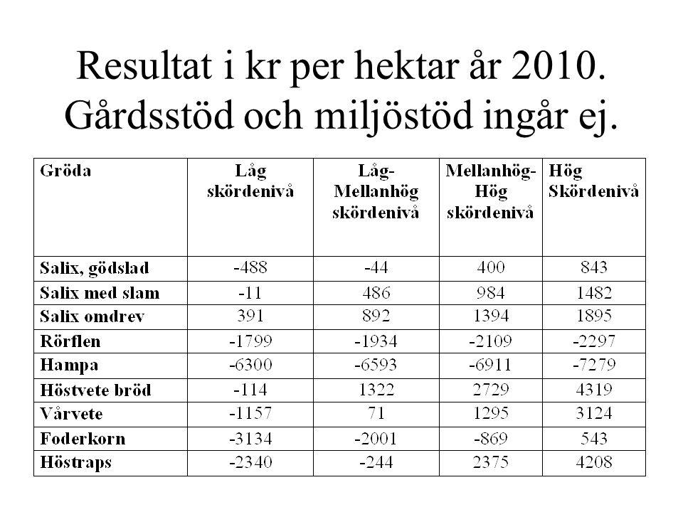 Resultat i kr per hektar år 2010. Gårdsstöd och miljöstöd ingår ej.