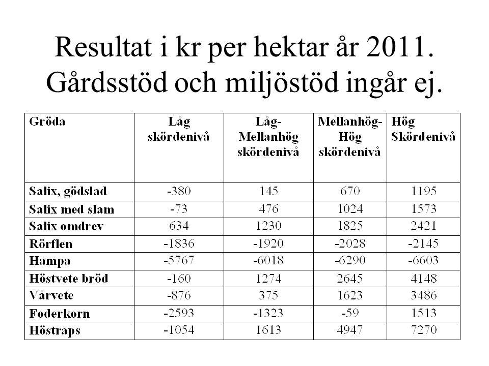 Resultat i kr per hektar år 2011. Gårdsstöd och miljöstöd ingår ej.
