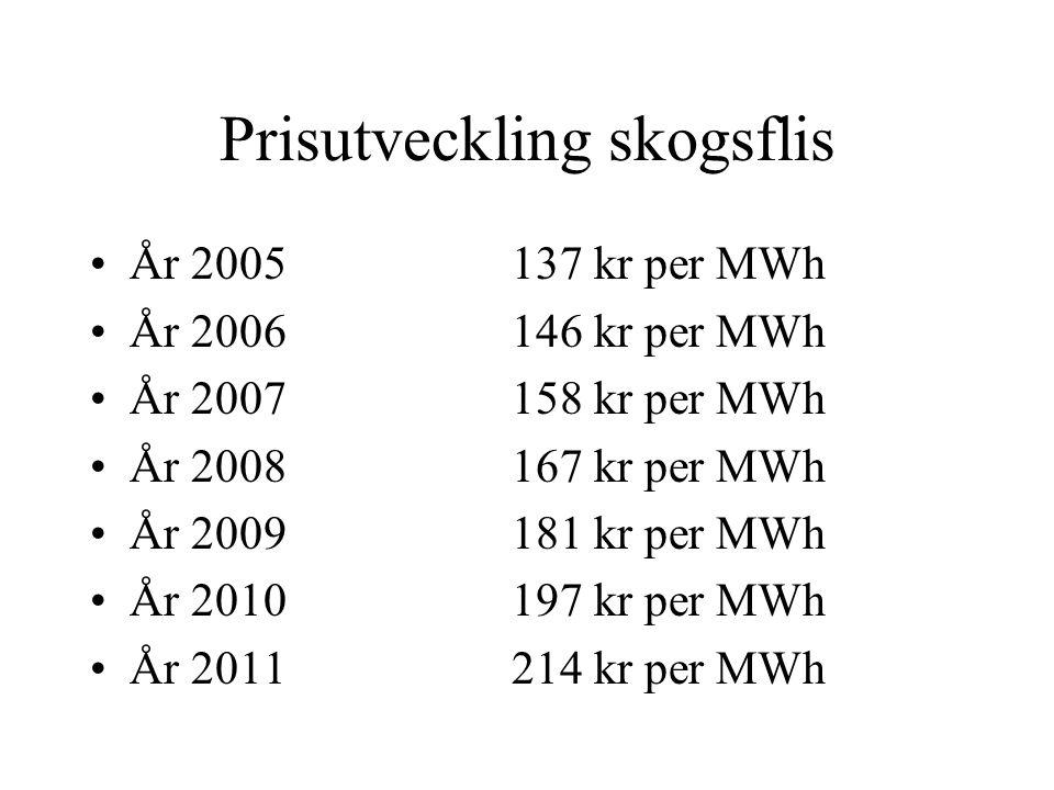 Prisutveckling skogsflis År 2005137 kr per MWh År 2006146 kr per MWh År 2007158 kr per MWh År 2008167 kr per MWh År 2009181 kr per MWh År 2010197 kr per MWh År 2011214 kr per MWh
