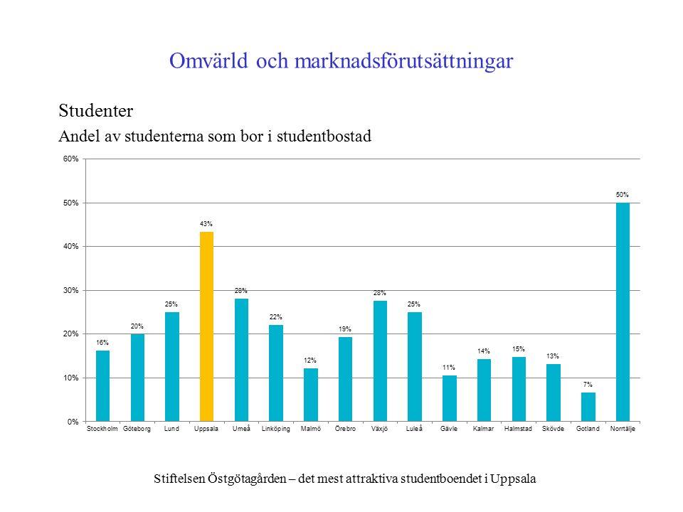 Omvärld och marknadsförutsättningar Studenter Andel av studenterna som bor i studentbostad Stiftelsen Östgötagården – det mest attraktiva studentboendet i Uppsala
