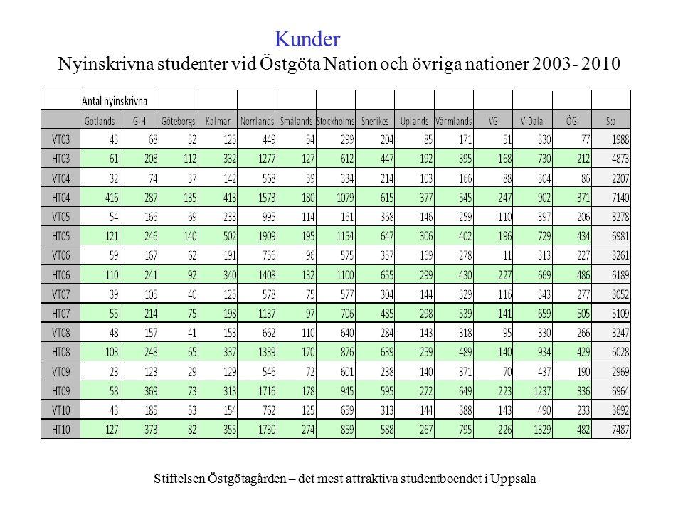 Kunder Nyinskrivna studenter vid Östgöta Nation och övriga nationer 2003- 2010 Stiftelsen Östgötagården – det mest attraktiva studentboendet i Uppsala