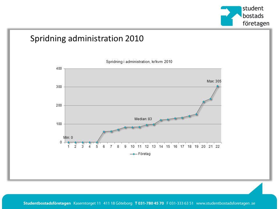 Spridning administration 2010