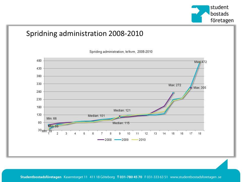 Spridning administration 2008-2010