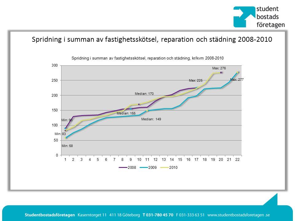 Spridning i summan av fastighetsskötsel, reparation och städning 2008-2010